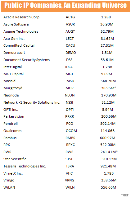 Public IP Companies