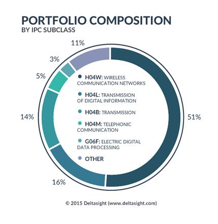 Portfolio Composition -Deltasight