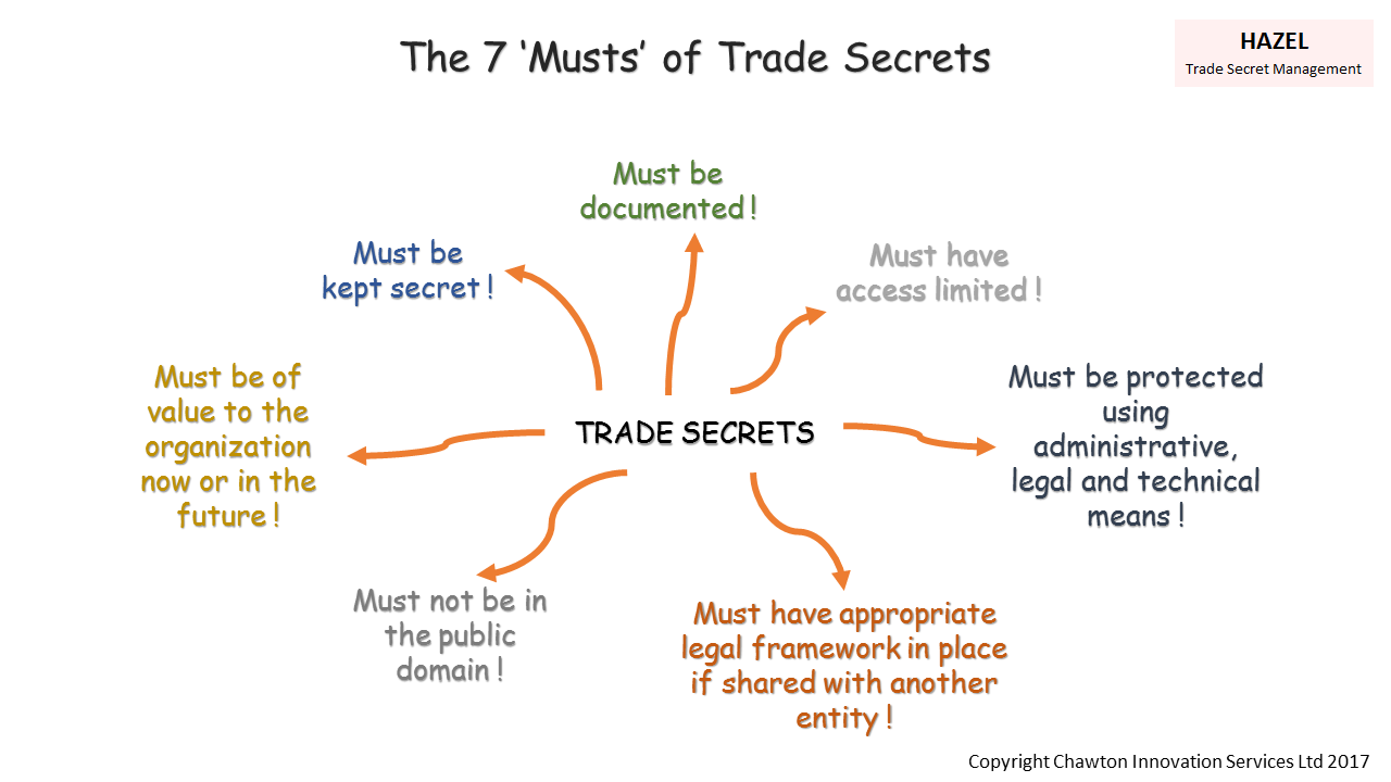 Anatomy Of A Trade Secret Misappropriation Court Case Intellectual Bicycle Expert Diagram Property Group
